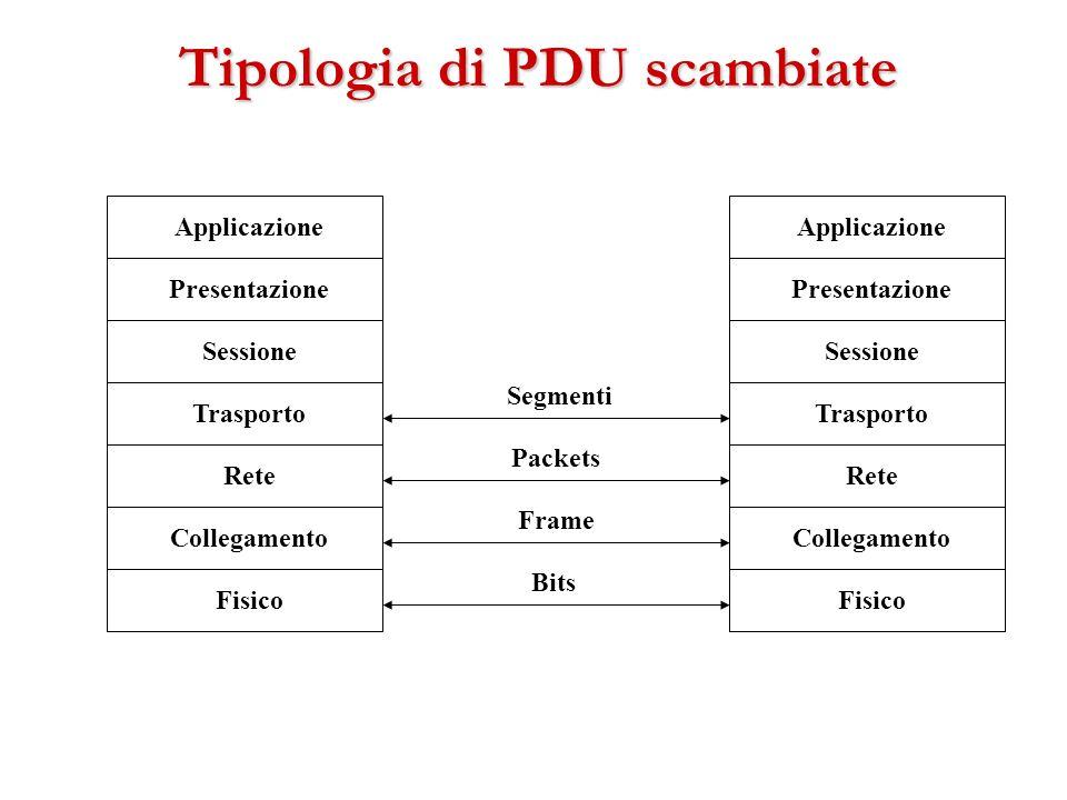 Tipologia di PDU scambiate Fisico Collegamento Rete Trasporto Sessione Applicazione Presentazione Fisico Collegamento Rete Trasporto Sessione Applicaz