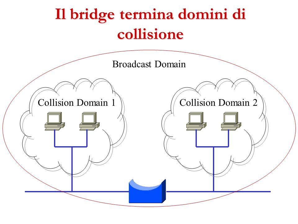Collision Domain 1Collision Domain 2 Broadcast Domain Il bridge termina domini di collisione