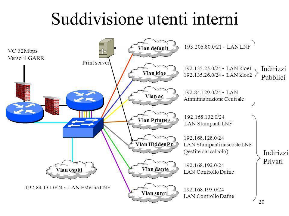 20 Suddivisione utenti interni Vlan kloe Vlan ac Vlan Printers Vlan HiddenPr Vlan dante Vlan default Vlan sunr1 193.206.80.0/21 - LAN LNF 192.135.25.0/24 - LAN kloe1 192.135.26.0/24 - LAN kloe2 192.84.129.0/24 - LAN Amministrazione Centrale 192.168.132.0/24 LAN Stampanti LNF 192.168.128.0/24 LAN Stampanti nascoste LNF (gestite dal calcolo) 192.168.192.0/24 LAN Controllo Dafne 192.168.193.0/24 LAN Controllo Dafne Vlan ospiti 192.84.131.0/24 - LAN Esterna LNF VC 32Mbps Verso il GARR Print server Indirizzi Pubblici Indirizzi Privati