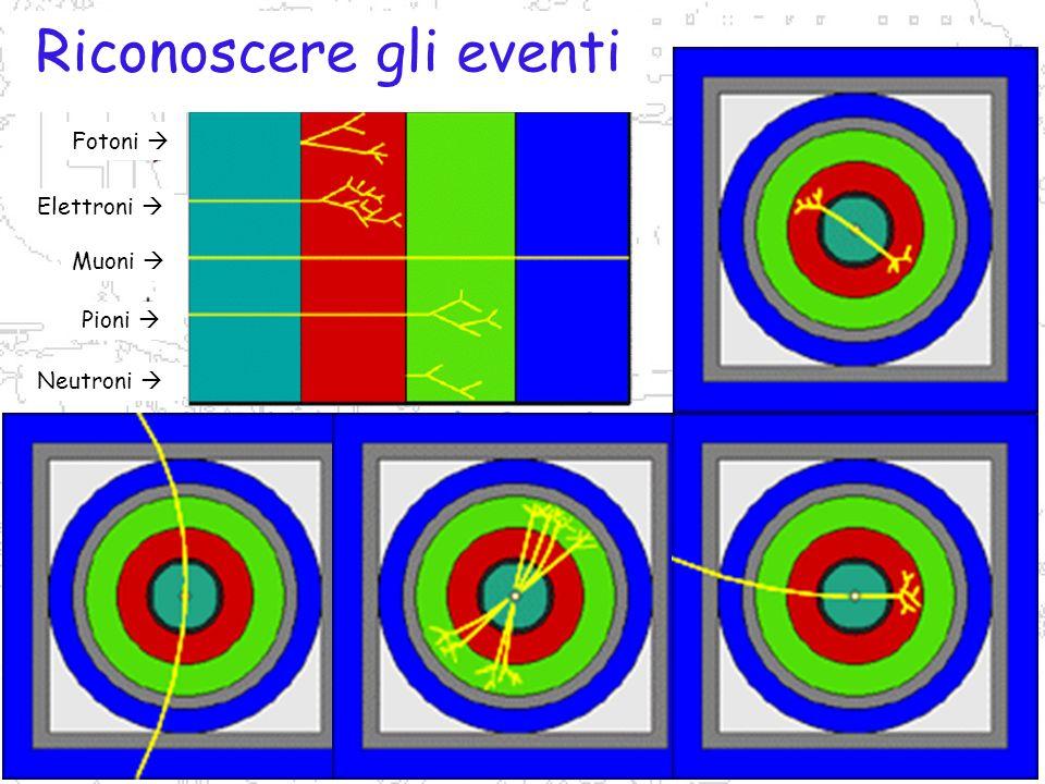 P.Gianotti, F.Murtas, B.Sciascia LNF-INFN Identificazione Fotoni Elettroni Muoni Pioni Neutroni