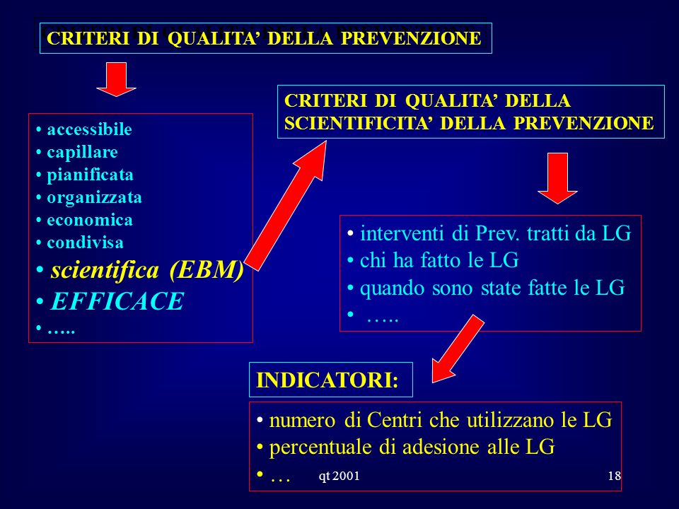 qt 200118 CRITERI DI QUALITA DELLA PREVENZIONE accessibile capillare pianificata organizzata economica condivisa scientifica (EBM) EFFICACE ….. INDICA