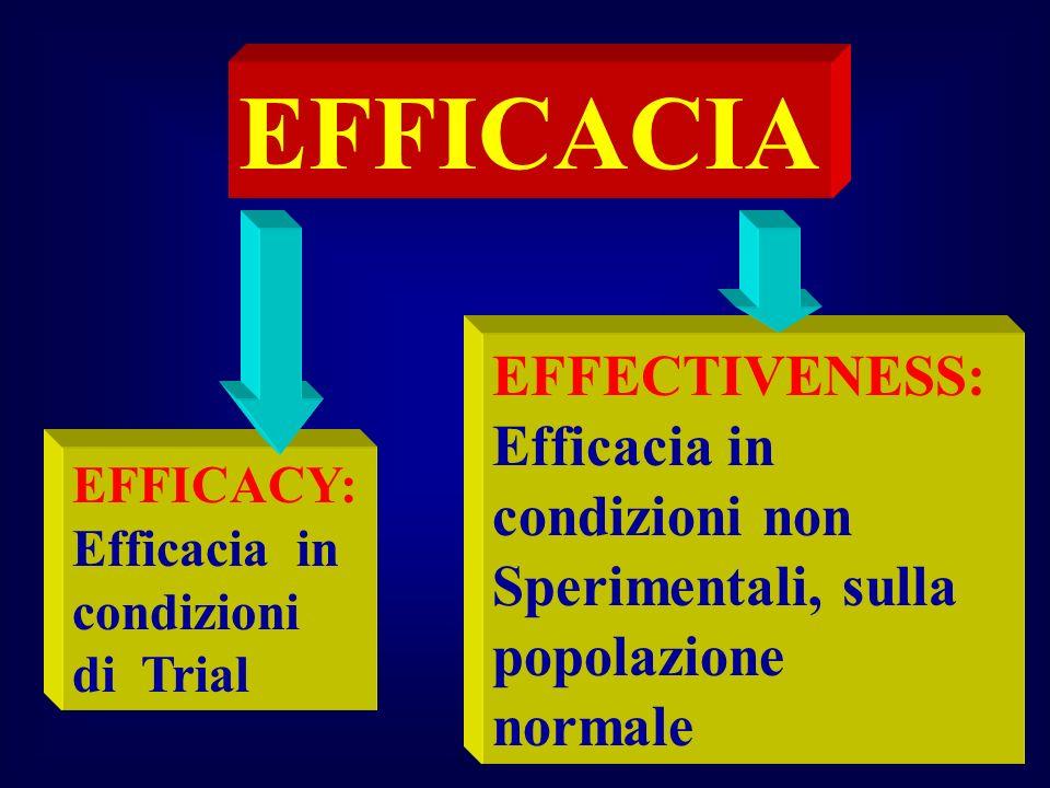 qt 200120 EFFICACIA EFFICACY: Efficacia in condizioni di Trial EFFECTIVENESS: Efficacia in condizioni non Sperimentali, sulla popolazione normale