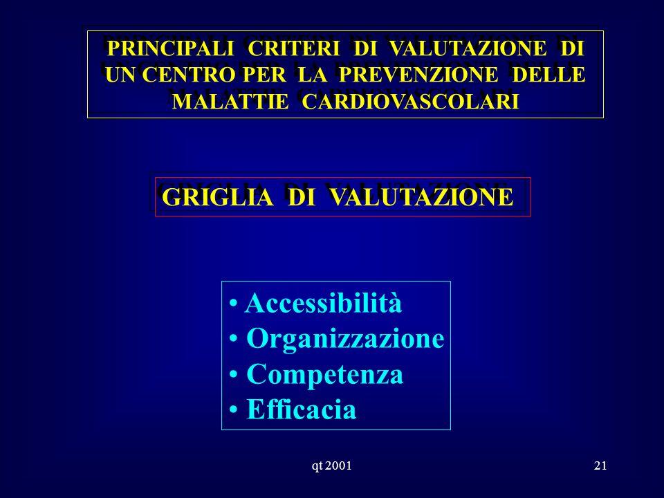 qt 200121 PRINCIPALI CRITERI DI VALUTAZIONE DI UN CENTRO PER LA PREVENZIONE DELLE MALATTIE CARDIOVASCOLARI GRIGLIA DI VALUTAZIONE Accessibilità Organizzazione Competenza Efficacia