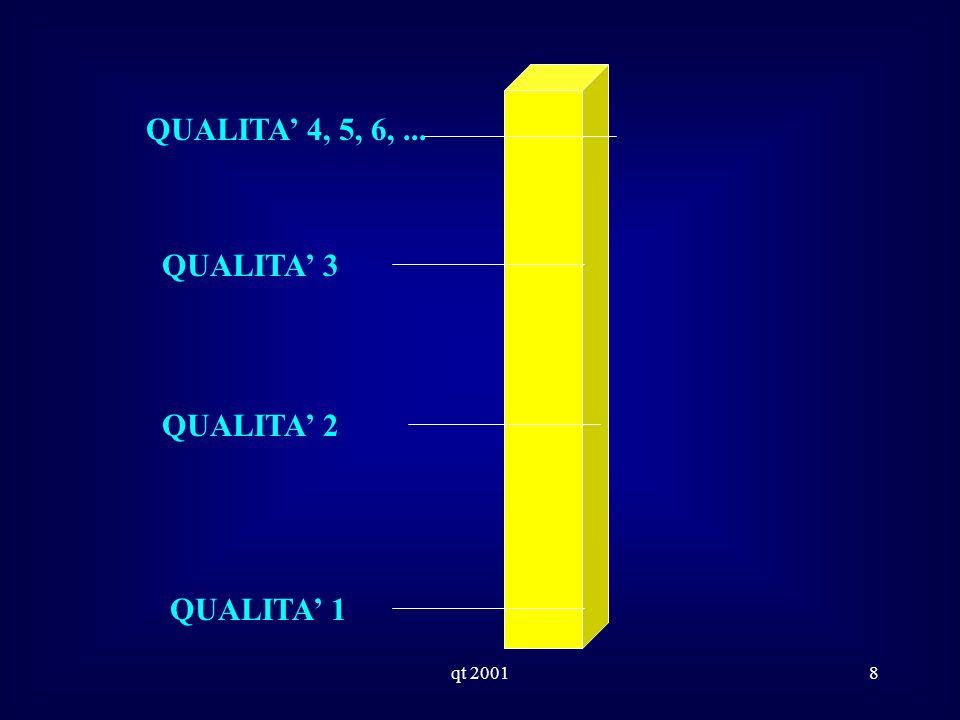 qt 20018 QUALITA 4, 5, 6,... QUALITA 1 QUALITA 3 QUALITA 2