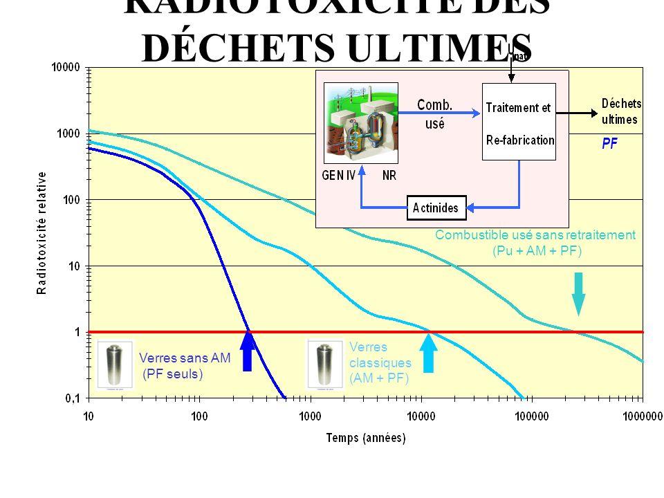Immagazzinamento in formazioni geologiche stabili (per esempio miniere di sale) a)Nel caso gli elementi di combustibile non siano riprocessati, il pot