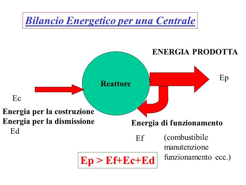 Et lhydrogène ? Biomasse Gazéification de la biomasse cycles chimiques Electrolyse Hydraulique Nucléaire Éolien Solaire Vaporeformage Distribution Sto