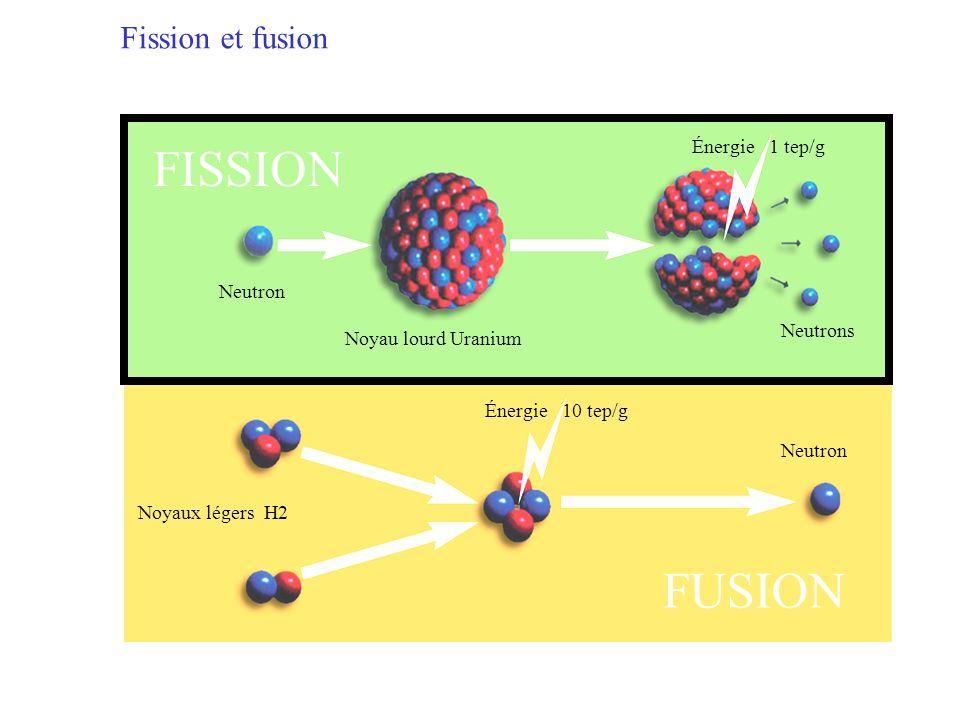 Noyau lourd Uranium FISSION FUSION Neutron Neutrons Noyaux légers H2 Énergie 1 tep/g Énergie 10 tep/g Fission et fusion