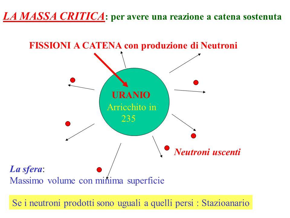 URANIO FISSIONI A CATENA con produzione di Neutroni Neutroni uscenti Se i neutroni prodotti sono uguali a quelli persi : Stazioanario LA MASSA CRITICA : per avere una reazione a catena sostenuta Arricchito in 235 La sfera: Massimo volume con minima superficie