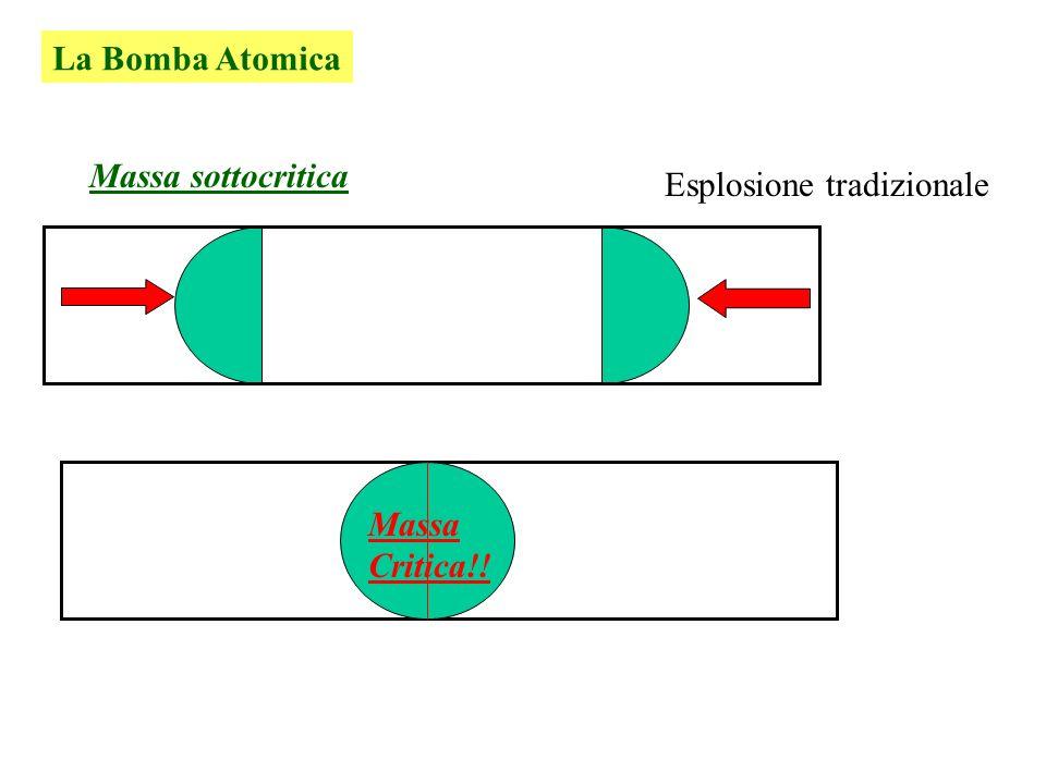 URANIO FISSIONI A CATENA con produzione di Neutroni Neutroni uscenti Se i neutroni prodotti sono uguali a quelli persi : Stazioanario LA MASSA CRITICA