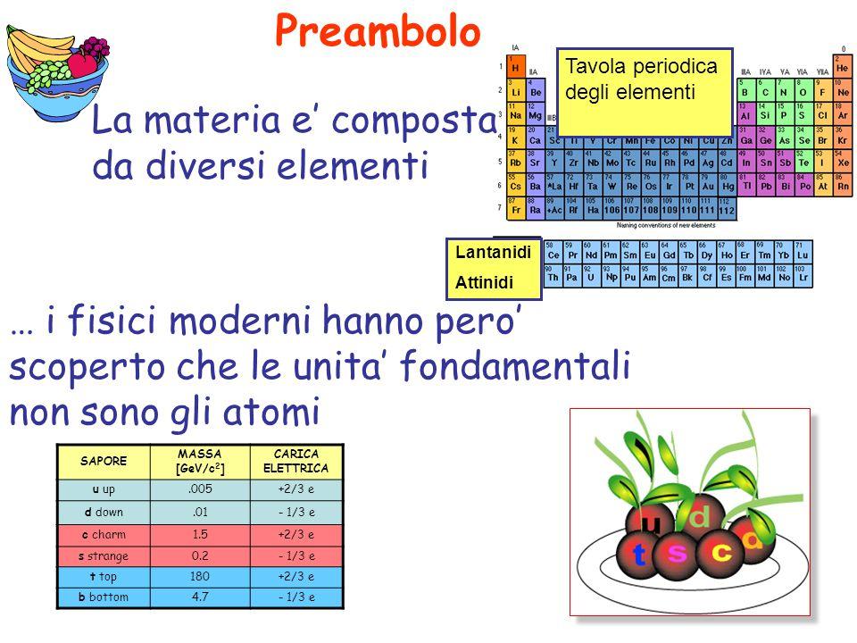 … i fisici moderni hanno pero scoperto che le unita fondamentali non sono gli atomi La materia e composta da diversi elementi SAPORE MASSA [GeV/c 2 ] CARICA ELETTRICA u up.005+2/3 e d down.01- 1/3 e c charm1.5+2/3 e s strange0.2- 1/3 e t top180+2/3 e b bottom4.7- 1/3 e Preambolo Tavola periodica degli elementi Lantanidi Attinidi
