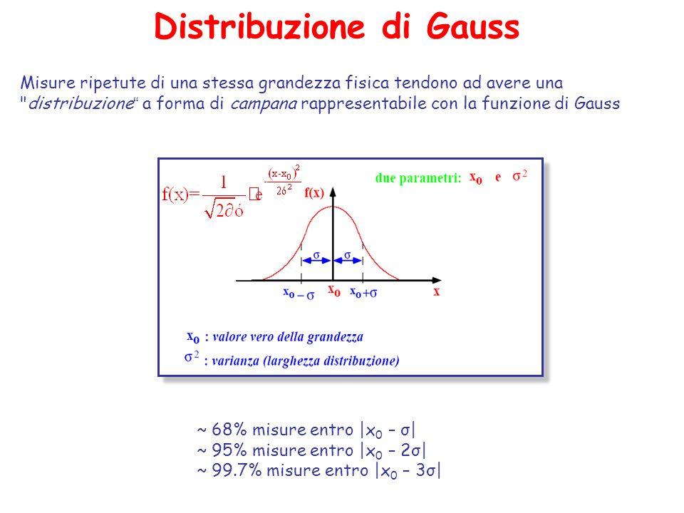 Misure ripetute di una stessa grandezza fisica tendono ad avere una distribuzione a forma di campana rappresentabile con la funzione di Gauss Distribuzione di Gauss ~ 68% misure entro |x 0 – σ| ~ 95% misure entro |x 0 – 2σ| ~ 99.7% misure entro |x 0 – 3σ|