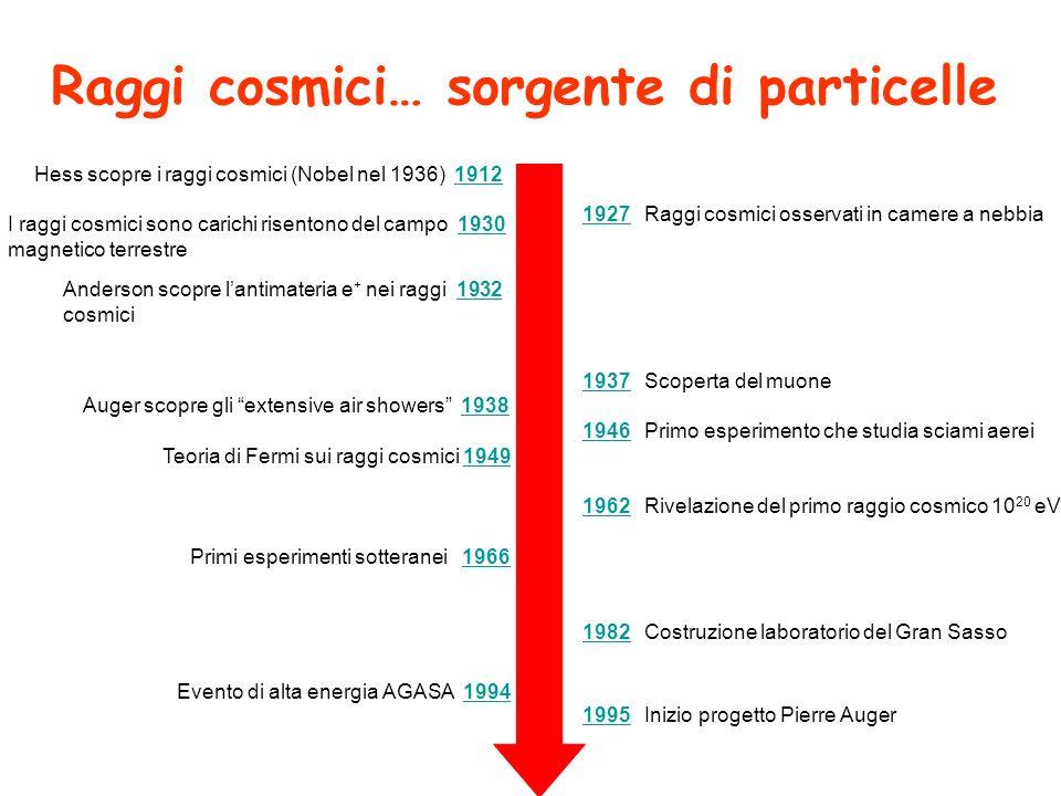 Raggi cosmici… sorgente di particelle 19271927 Raggi cosmici osservati in camere a nebbia 19371937 Scoperta del muone 19461946 Primo esperimento che studia sciami aerei 19621962 Rivelazione del primo raggio cosmico 10 20 eV 19821982 Costruzione laboratorio del Gran Sasso 19951995Inizio progetto Pierre Auger Hess scopre i raggi cosmici (Nobel nel 1936) 19121912 I raggi cosmici sono carichi risentono del campo 19301930 magnetico terrestre Anderson scopre lantimateria e + nei raggi 19321932 cosmici Auger scopre gli extensive air showers 19381938 Teoria di Fermi sui raggi cosmici 19491949 Primi esperimenti sotteranei 19661966 Evento di alta energia AGASA 19941994