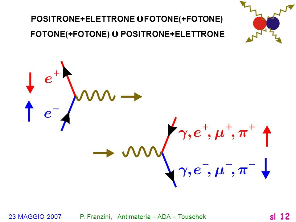23 MAGGIO 2007 P. Franzini, Antimateria – ADA – Touschek sl 12 POSITRONE+ELETTRONE FOTONE(+FOTONE) FOTONE(+FOTONE) POSITRONE+ELETTRONE