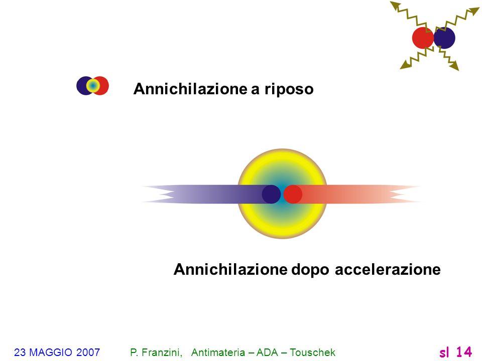 23 MAGGIO 2007 P. Franzini, Antimateria – ADA – Touschek sl 14 Annichilazione a riposo Annichilazione dopo accelerazione