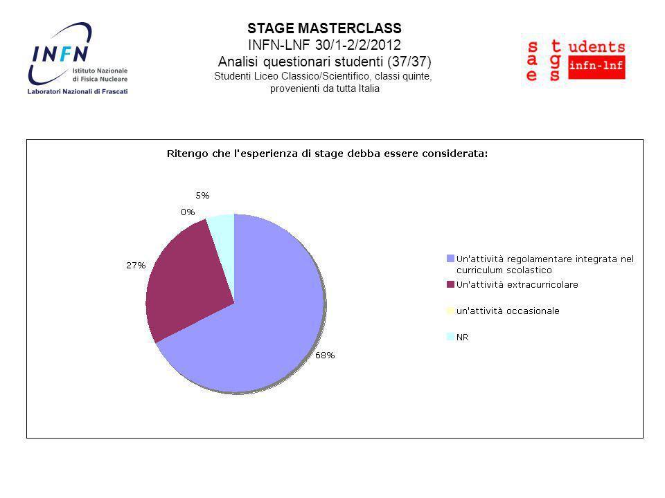 STAGE MASTERCLASS INFN-LNF 30/1-2/2/2012 Analisi questionari studenti (37/37) Studenti Liceo Classico/Scientifico, classi quinte, provenienti da tutta