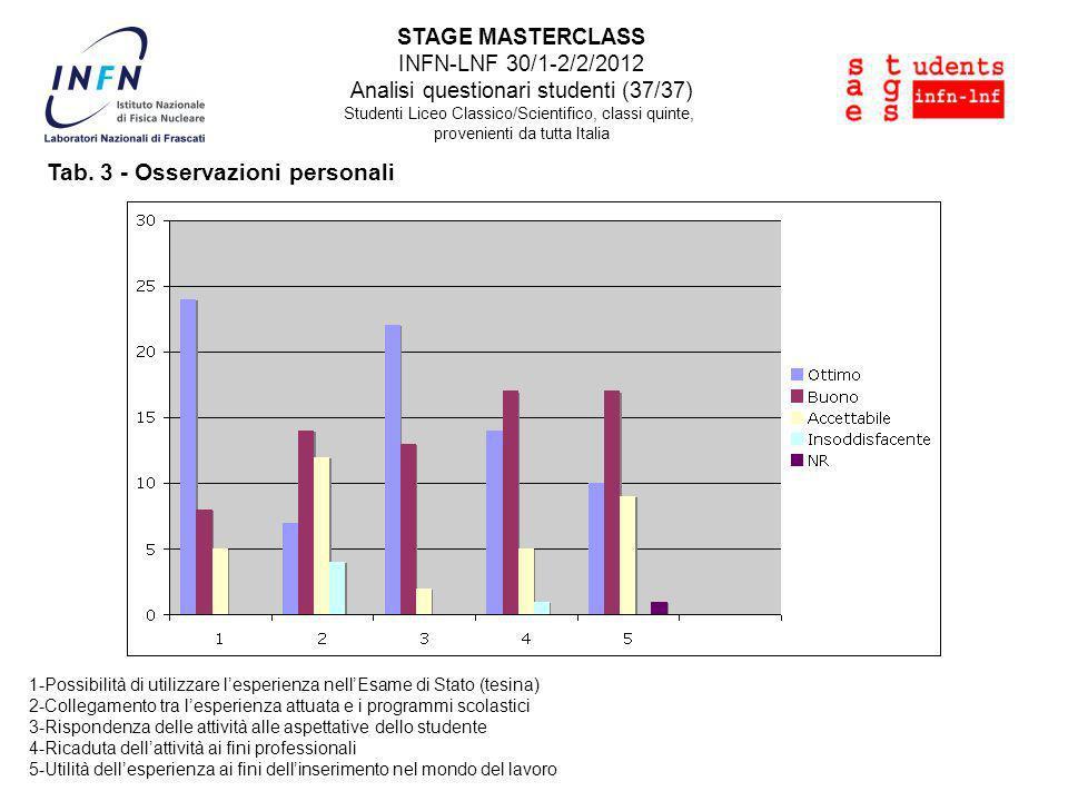 STAGE MASTERCLASS INFN-LNF 30/1-2/2/2012 Analisi questionari studenti (37/37) Studenti Liceo Classico/Scientifico, classi quinte, provenienti da tutta Italia Tab.