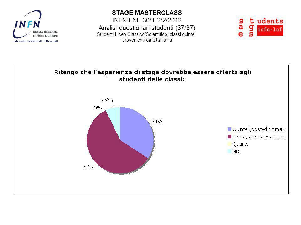STAGE MASTERCLASS INFN-LNF 30/1-2/2/2012 Analisi questionari studenti (37/37) Studenti Liceo Classico/Scientifico, classi quinte, provenienti da tutta Italia
