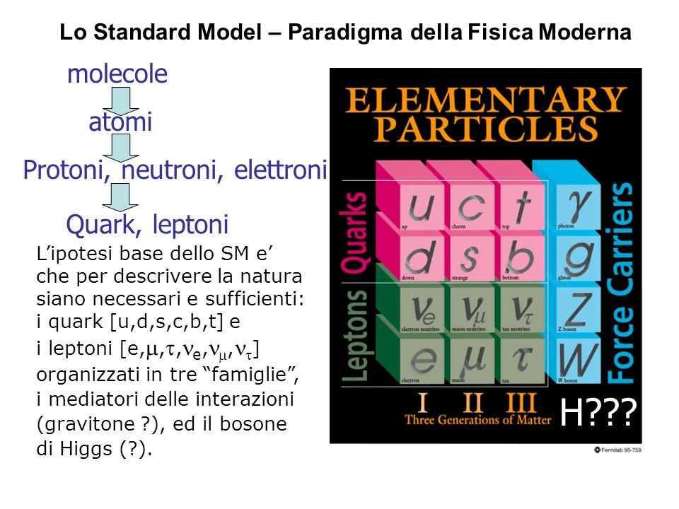 Lo Standard Model – Paradigma della Fisica Moderna Lipotesi base dello SM e che per descrivere la natura siano necessari e sufficienti: i quark [u,d,s