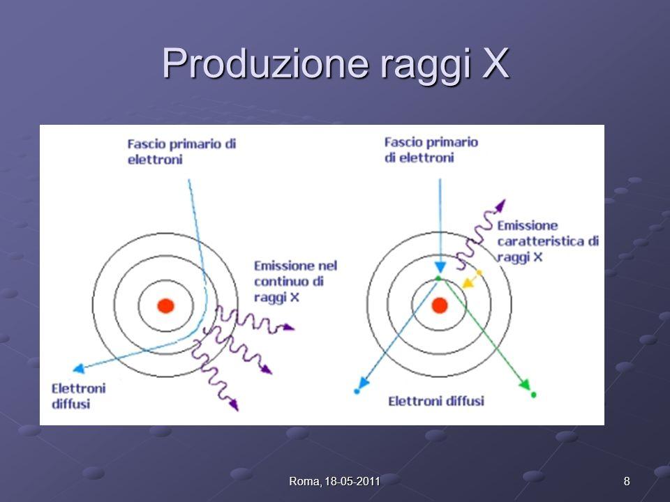 Schema della sorgente 7Roma, 18-05-2011 Com è possibile ciò? Come si producono raggi X? Come possiamo ottenere raggi X di energie diverse?