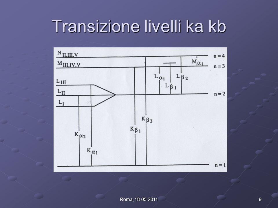Transizione livelli ka kb 9Roma, 18-05-2011
