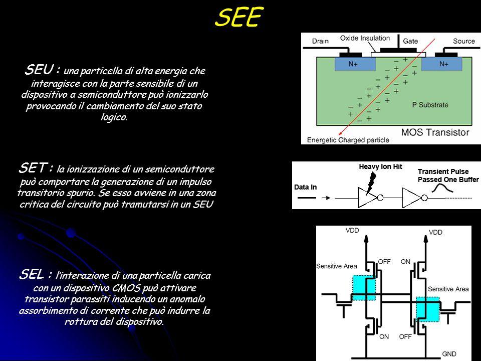 SEE SEU : una particella di alta energia che interagisce con la parte sensibile di un dispositivo a semiconduttore può ionizzarlo provocando il cambiamento del suo stato logico.