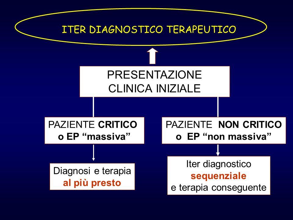 ITER DIAGNOSTICO TERAPEUTICO PRESENTAZIONE CLINICA INIZIALE PAZIENTE CRITICO o EP massiva PAZIENTE NON CRITICO o EP non massiva Diagnosi e terapia al