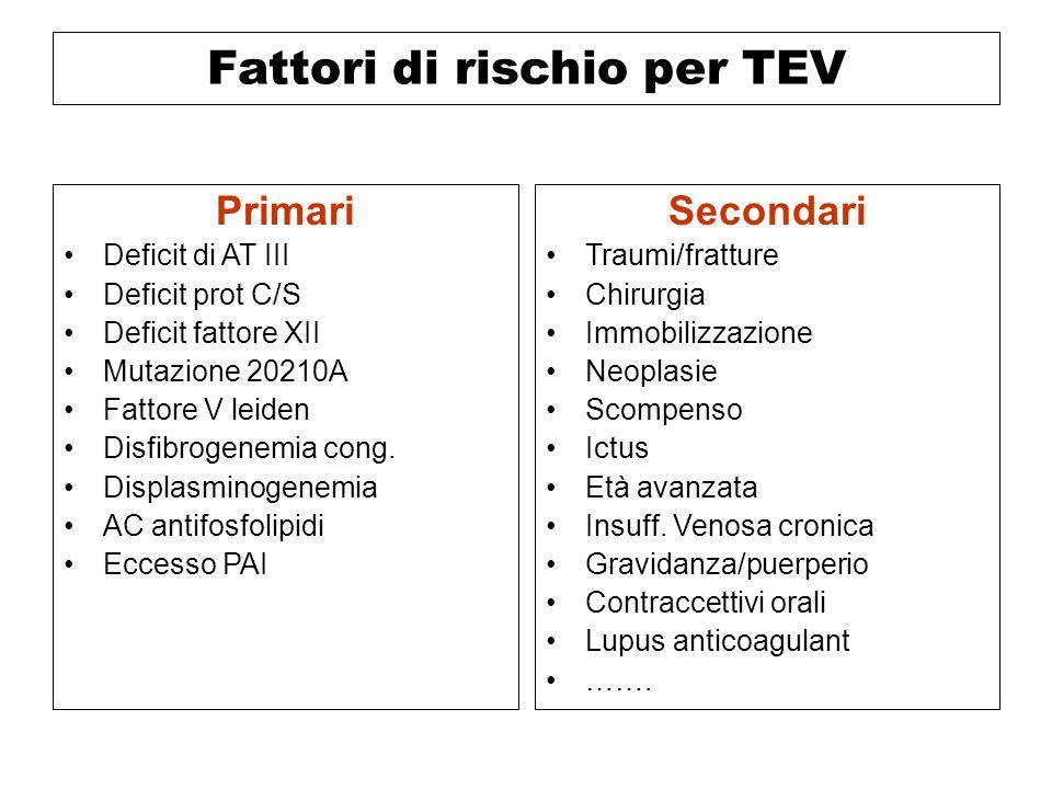 Fattori di rischio per TEV Primari Deficit di AT III Deficit prot C/S Deficit fattore XII Mutazione 20210A Fattore V leiden Disfibrogenemia cong. Disp