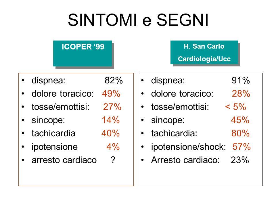 SINTOMI e SEGNI dispnea: 82% dolore toracico: 49% tosse/emottisi: 27% sincope: 14% tachicardia 40% ipotensione 4% arresto cardiaco ? dispnea: 91% dolo