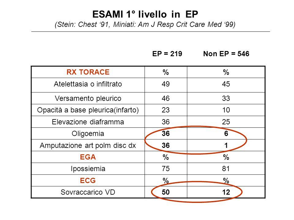 ESAMI 1° livello in EP (Stein: Chest 91, Miniati: Am J Resp Crit Care Med 99) RX TORACE% Atelettasia o infiltrato4945 Versamento pleurico4633 Opacità