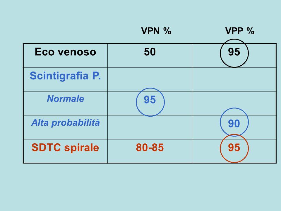 Eco venoso5095 Scintigrafia P. Normale 95 Alta probabilità 90 SDTC spirale80-8595 VPN %VPP %