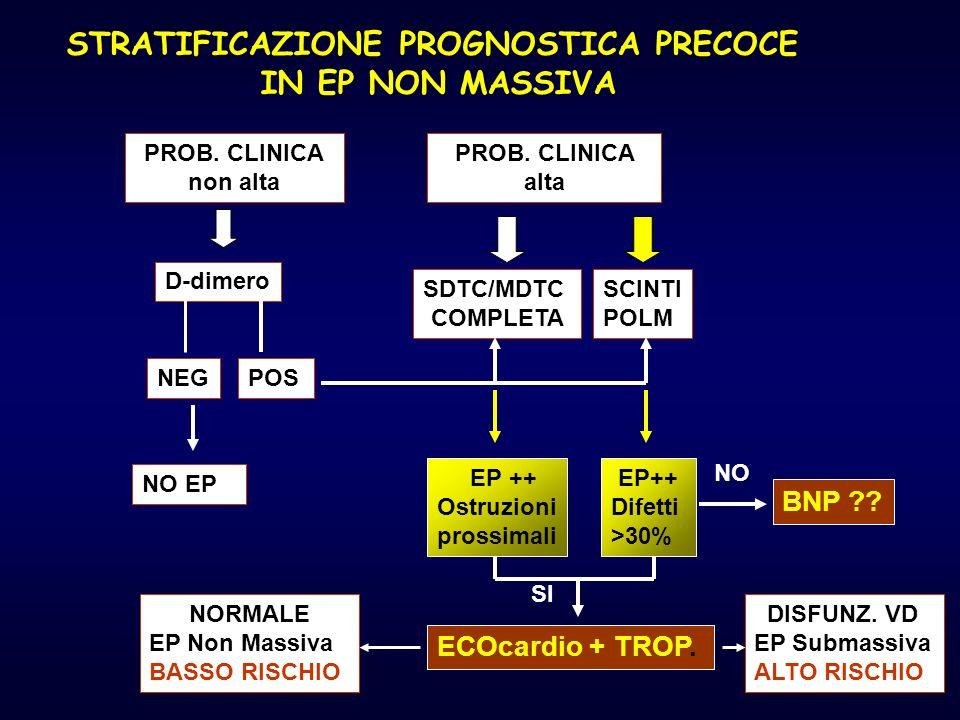 D-dimero PROB. CLINICA non alta PROB. CLINICA alta SCINTI POLM SDTC/MDTC COMPLETA NEGPOS NO EP EP ++ Ostruzioni prossimali EP++ Difetti >30% ECOcardio