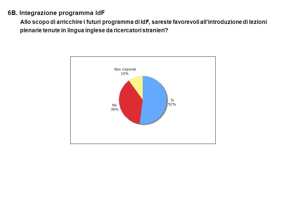 6B. Integrazione programma IdF Allo scopo di arricchire i futuri programma di IdF, sareste favorevoli allintroduzione di lezioni plenarie tenute in li