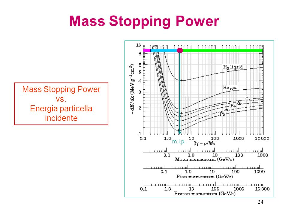 24 Mass Stopping Power Mass Stopping Power vs. Energia particella incidente m.i.p
