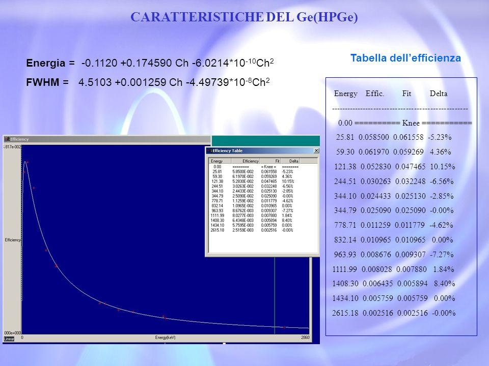 CARATTERISTICHE DEL Ge(HPGe) Tabella dellefficienza Energy Effic. Fit Delta --------------------------------------------------- 0.00 ========== Knee =