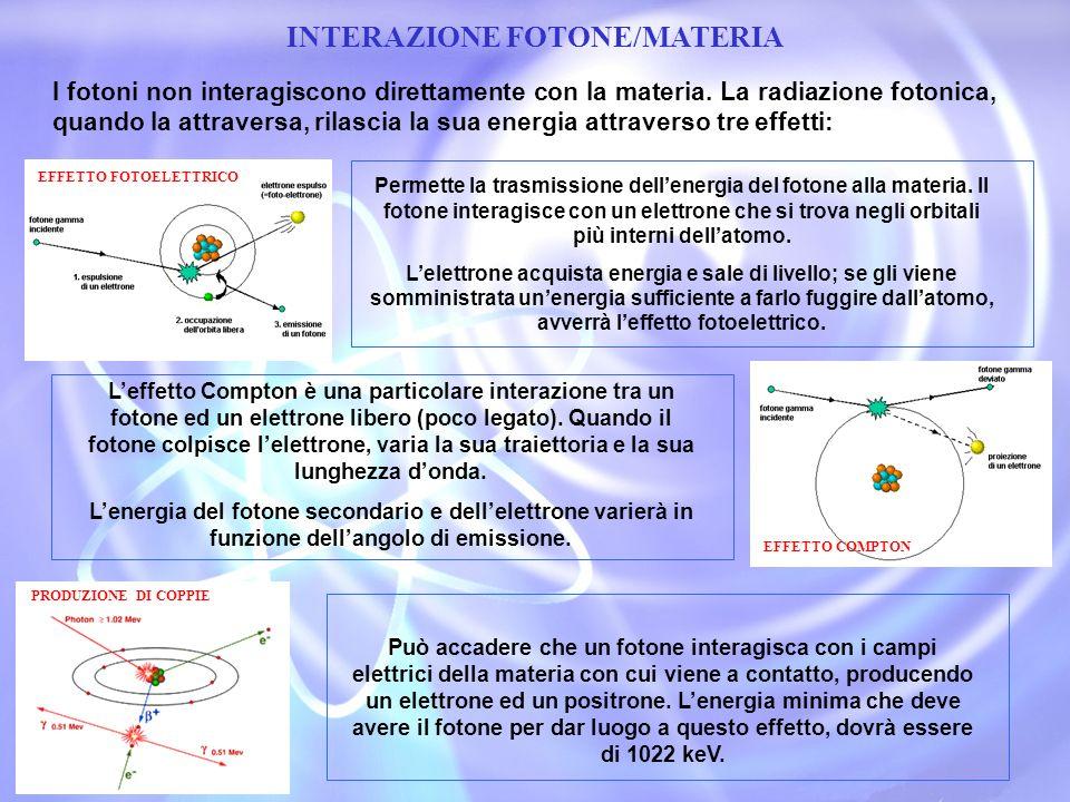 INTERAZIONE FOTONE/MATERIA I fotoni non interagiscono direttamente con la materia. La radiazione fotonica, quando la attraversa, rilascia la sua energ