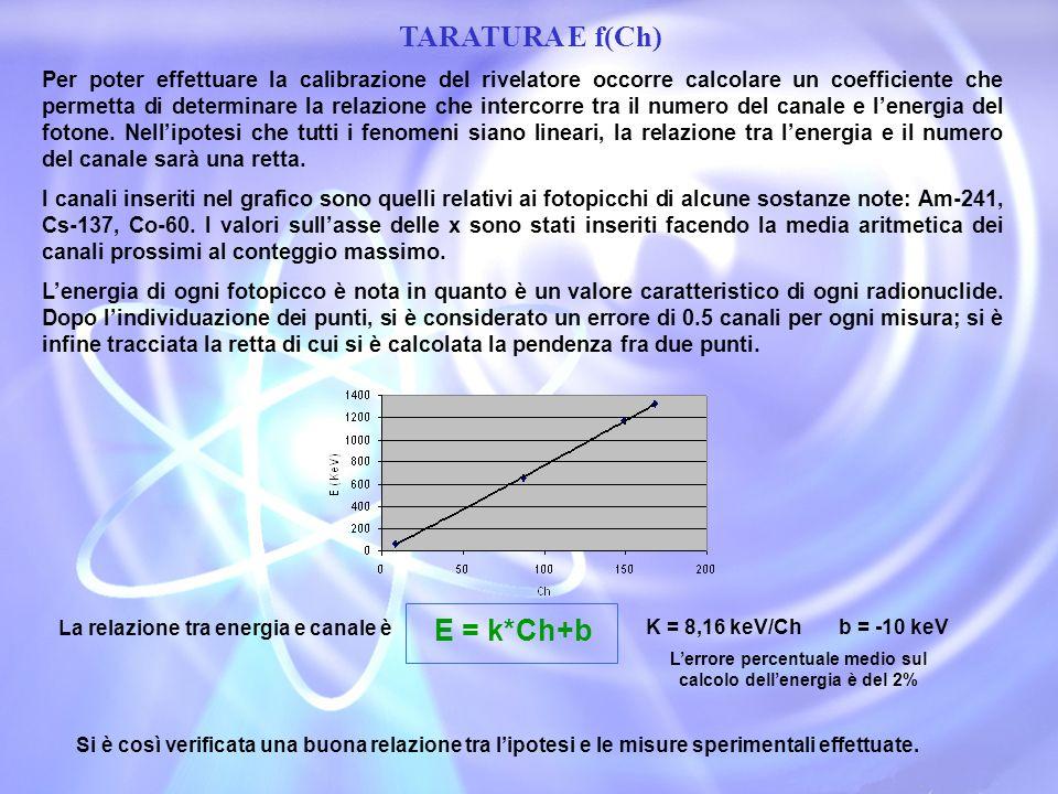 CURVA DI EFFICIENZA Lefficienza intrinseca di picco è definita come il rapporto tra i fotoni misurati per secondo dal rivelatore ed i fotoni totali emessi dalla sorgente conteggi al secondo emessi al secondo La curva dellefficienza in funzione dellenergia nellintervallo da noi considerato è quella riportata in figura Lerrore percentuale massimo sul calcolo dellefficienza è del 7%