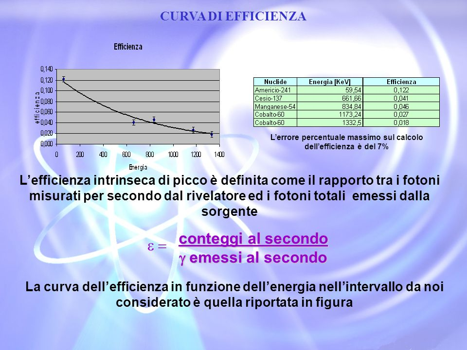 CURVA DI EFFICIENZA Lefficienza intrinseca di picco è definita come il rapporto tra i fotoni misurati per secondo dal rivelatore ed i fotoni totali em