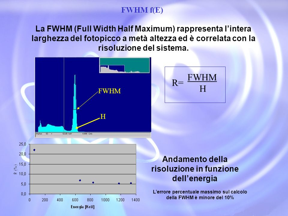 FWHM FWHM f(E) La FWHM (Full Width Half Maximum) rappresenta lintera larghezza del fotopicco a metà altezza ed è correlata con la risoluzione del sist