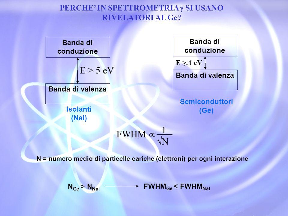 CARATTERISTICHE DEL Ge(HPGe) Tabella dellefficienza Energy Effic.