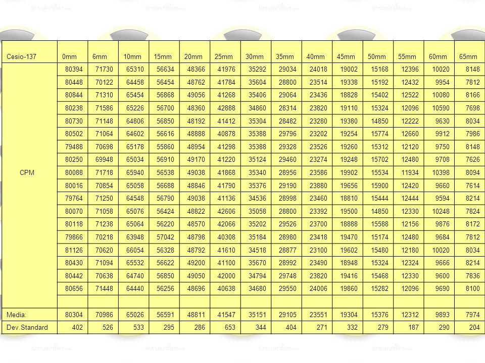 Cesio-1370mm6mm10mm15mm20mm25mm30mm35mm40mm45mm50mm55mm60mm65mm 803947173065310566344836641976352922903424018190021516812396100208148 8044870122644585