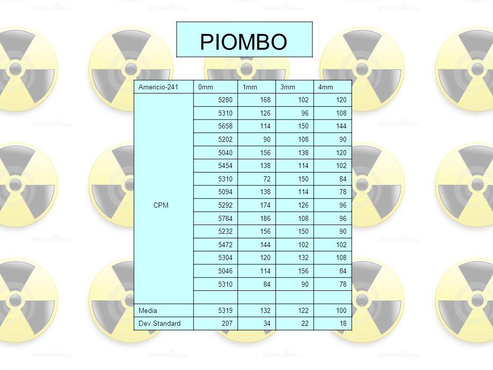 PIOMBO Americio-2410mm1mm3mm4mm 5280168102120 531012696108 5658114150144 52029010890 5040156138120 5454138114102 53107215084 509413811478 CPM529217412