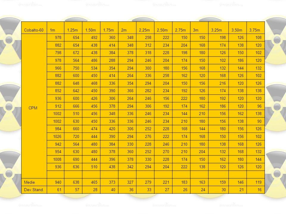 Cobalto-601m1,25m1,50m1,75m2m2,25m2,50m2,75m3m3,25m3,50m3,75m CPM 978654492360348258222150 198126108 882654438414348312234204168174138120 798672438384