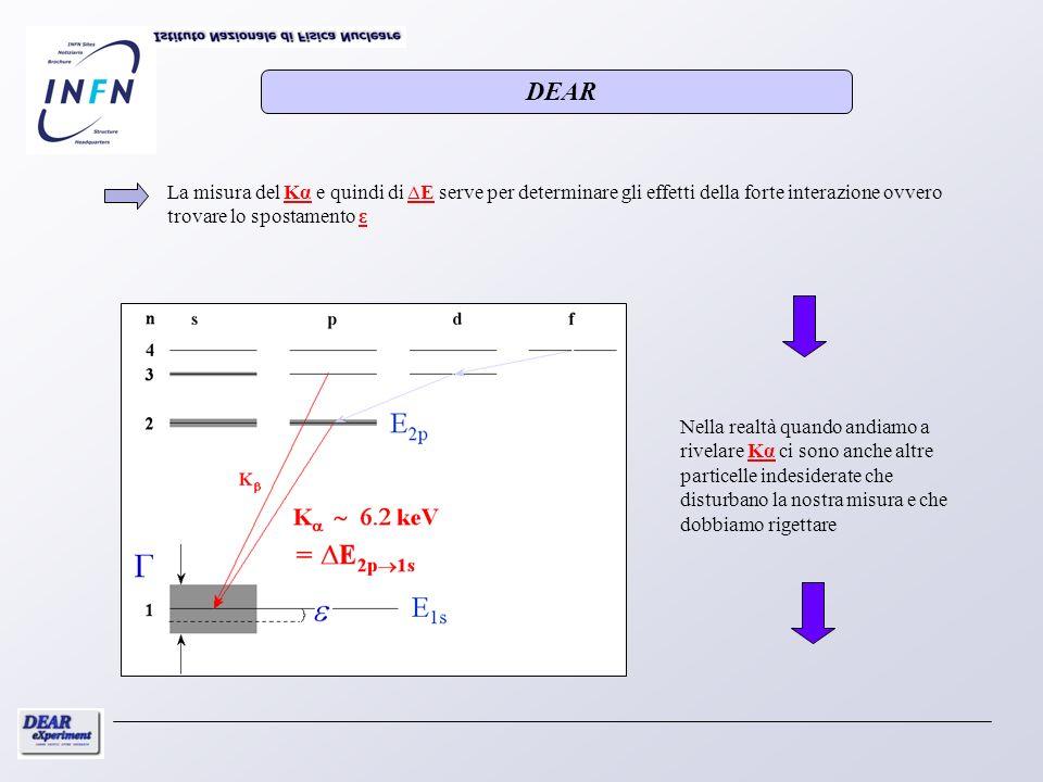 La misura del Kα e quindi di E serve per determinare gli effetti della forte interazione ovvero trovare lo spostamento ε Nella realtà quando andiamo a