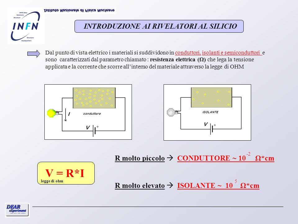 Dal punto di vista elettrico i materiali si suddividono in conduttori, isolanti e semiconduttori e sono caratterizzati dal parametro chiamato : resist