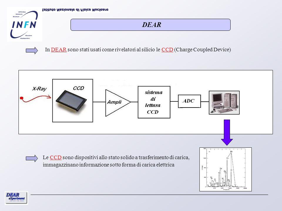 In DEAR sono stati usati come rivelatori al silicio le CCD (Charge Coupled Device) Le CCD sono dispositivi allo stato solido a trasferimento di carica