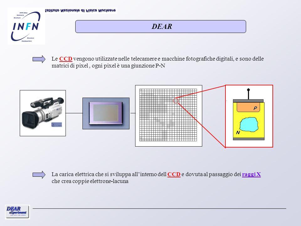 Le CCD vengono utilizzate nelle telecamere e macchine fotografiche digitali, e sono delle matrici di pixel, ogni pixel è una giunzione P-N La carica e