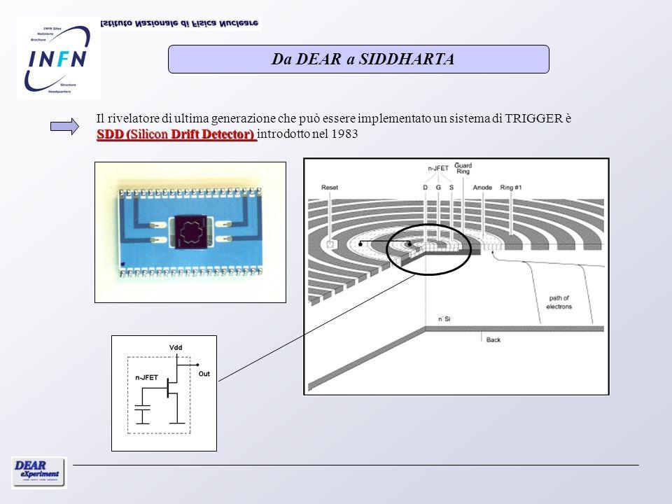 SDD (Silicon Drift Detector) Il rivelatore di ultima generazione che può essere implementato un sistema di TRIGGER è SDD (Silicon Drift Detector) intr