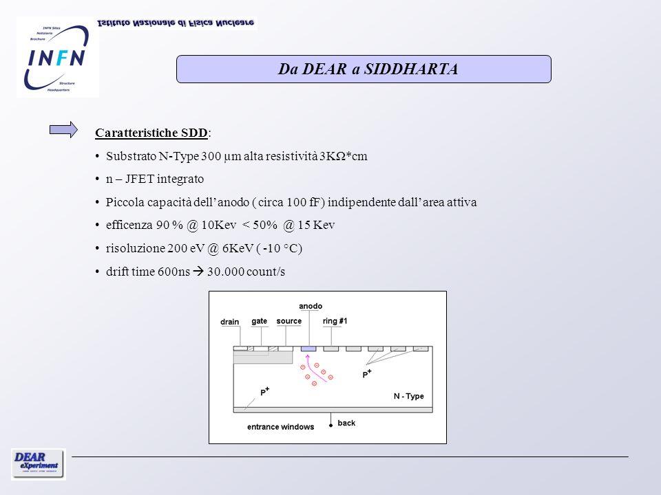 Caratteristiche SDD Caratteristiche SDD: Substrato N-Type 300 µm alta resistività 3KΩ*cm n – JFET integrato Piccola capacità dellanodo ( circa 100 fF)