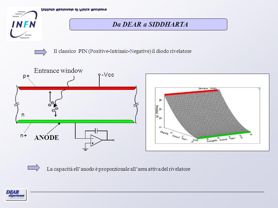 Il classico PIN (Positive-Intrinsic-Negative) il diodo rivelatore n n+ p+ -Vcc ANODE Entrance window Da DEAR a SIDDHARTA La capacità ellanodo è propor