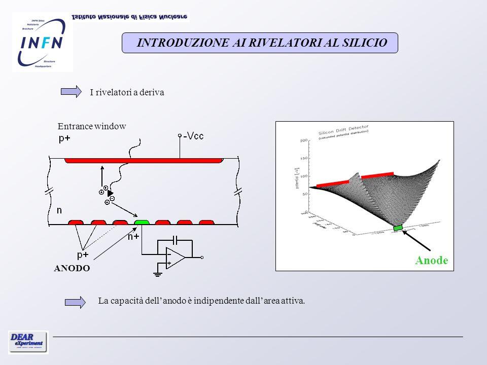 INTRODUZIONE AI RIVELATORI AL SILICIO I rivelatori a deriva Anode Entrance window ANODO La capacità dellanodo è indipendente dallarea attiva.